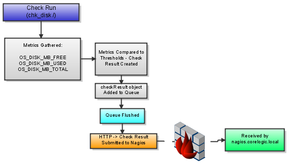 NPA Diagram